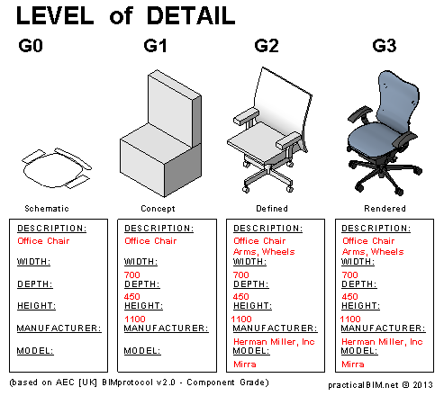 Chair Level of Detail