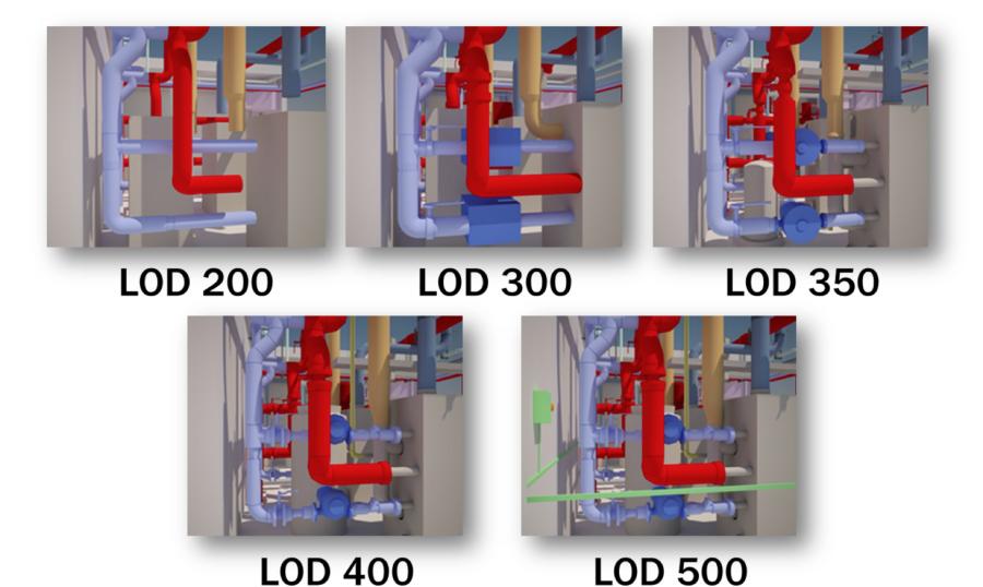 Lod Level Of Development Or Detail